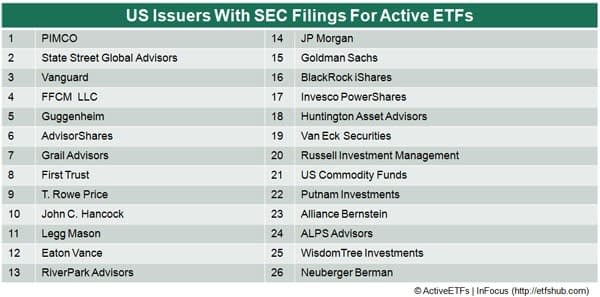 The table below shows the 26 money managers with applications for actively-managed ETFs with the SEC
