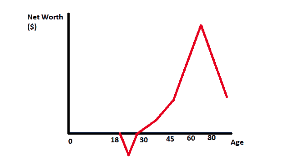 A chart showing net worth over time