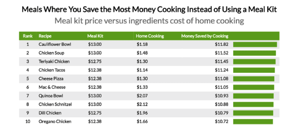 Meals where you save the most money cooking instead of delivery