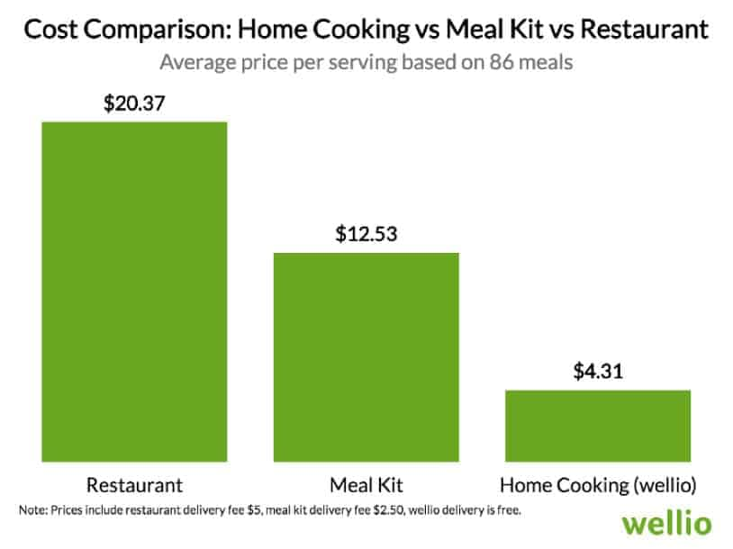 Cost Comparison Chart: Home Cooking vs. Meal Kit vs Restaurant
