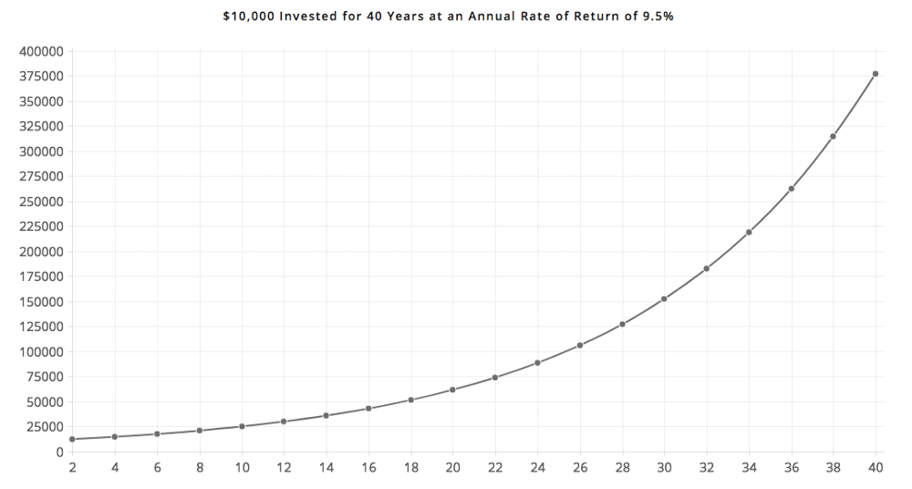 chart showing growth of ten thousand dollars at an annual rate of 9.5%