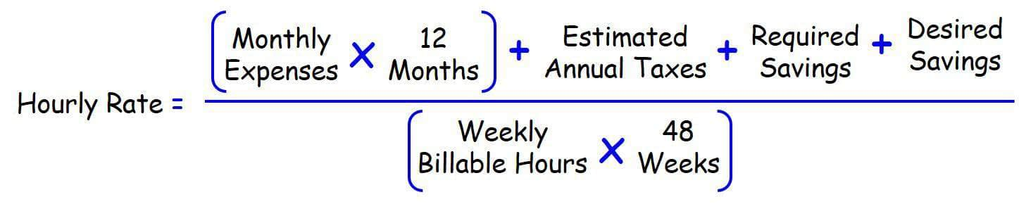 Hourly rate = (monthly expenses x 12 months)+estimated annual taxes + required savings + desired savings, all divided by (weekly billable hours x 48 weeks)