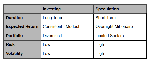 table showing characteristics of investing versus speculation