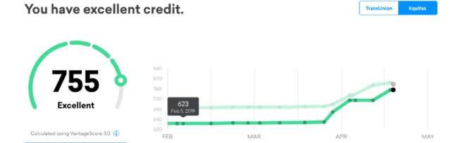 Image from Credit Karma showing that my credit score is excellent again!