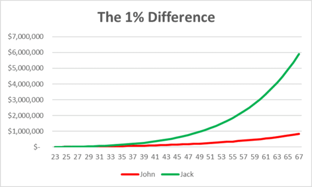 chart showing rate of return over 40 years is improved by investing one percent more each year